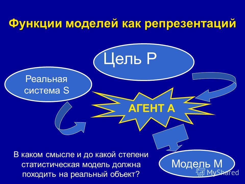Функции моделей как репрезентаций В каком смысле и до какой степени статистическая модель должна походить на реальный объект? Цель P АГЕНТ А Реальная система S Модель М