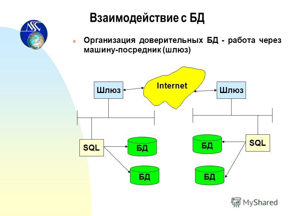 Взаимодействие с БД n Организация доверительных БД - работа через машину-посредник (шлюз) Шлюз Internet SQL БД