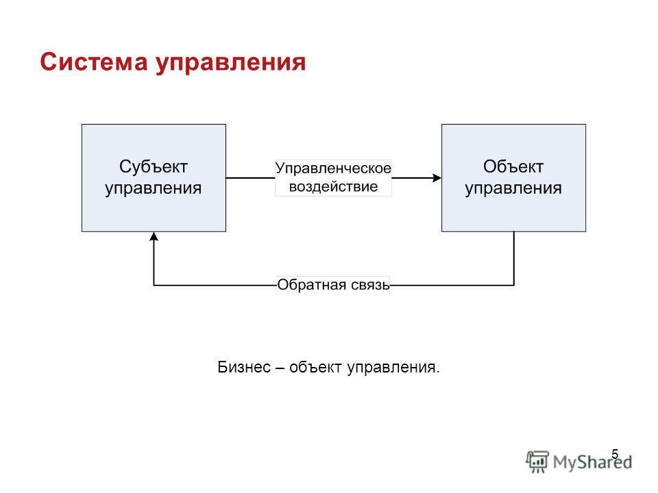 5 Система управления Бизнес – объект управления.