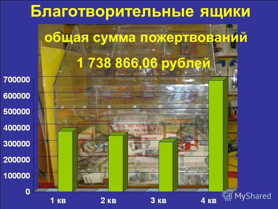 Благотворительные ящики общая сумма пожертвований 1 738 866,06 рублей