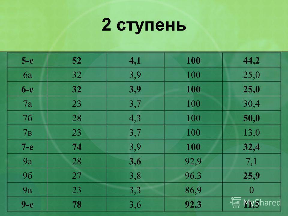 2 ступень 5-е524,110044,2 6а323,910025,0 6-е323,910025,0 7а233,710030,4 7б284,310050,0 7в233,710013,0 7-е743,910032,4 9а283,692,97,1 9б273,896,325,9 9в233,386,90 9-е783,692,311,5