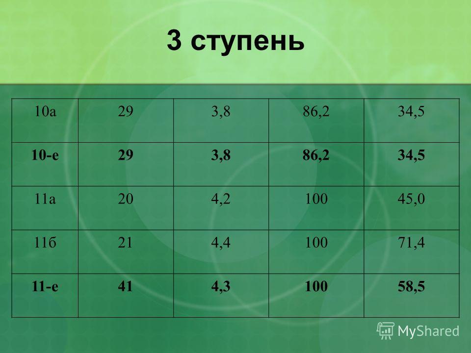 3 ступень 10а293,886,234,5 10-е293,886,234,5 11а204,210045,0 11б214,410071,4 11-е414,310058,5
