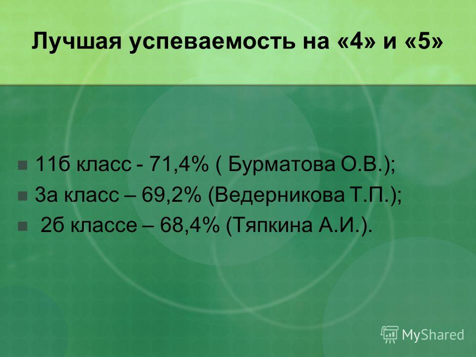 Лучшая успеваемость на «4» и «5» 11б класс - 71,4% ( Бурматова О.В.); 3а класс – 69,2% (Ведерникова Т.П.); 2б классе – 68,4% (Тяпкина А.И.).