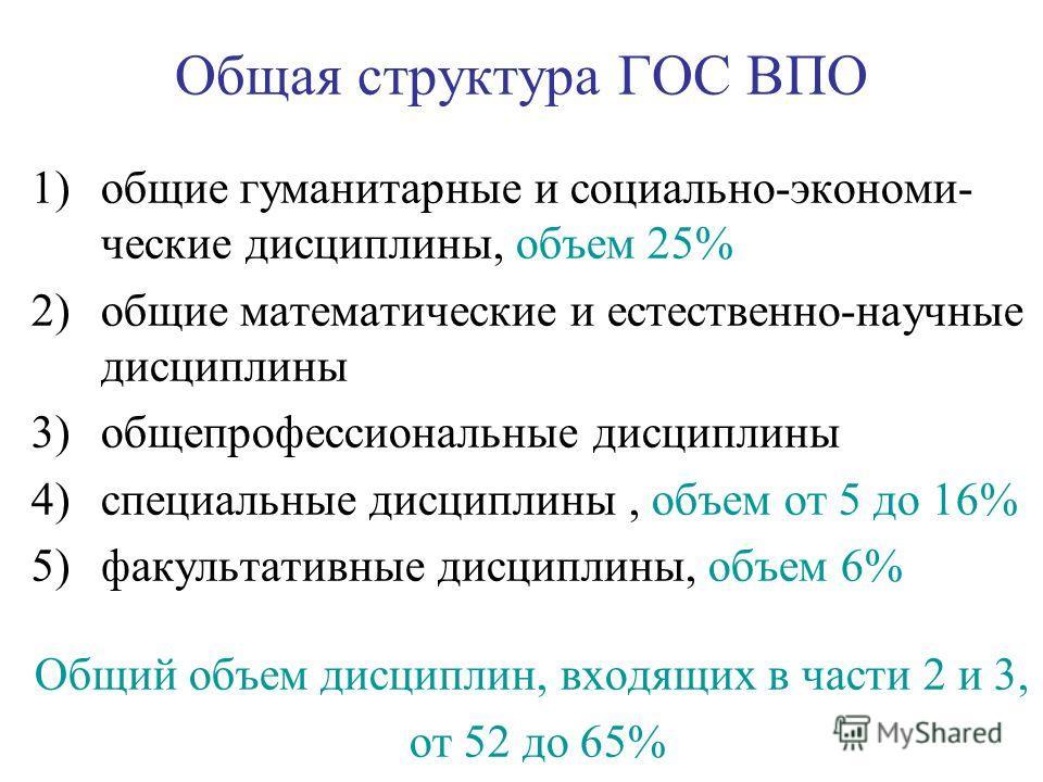 Общая структура ГОС ВПО 1)общие гуманитарные и социально-экономи- ческие дисциплины, объем 25% 2)общие математические и естественно-научные дисциплины 3)общепрофессиональные дисциплины 4)специальные дисциплины, объем от 5 до 16% 5)факультативные дисц