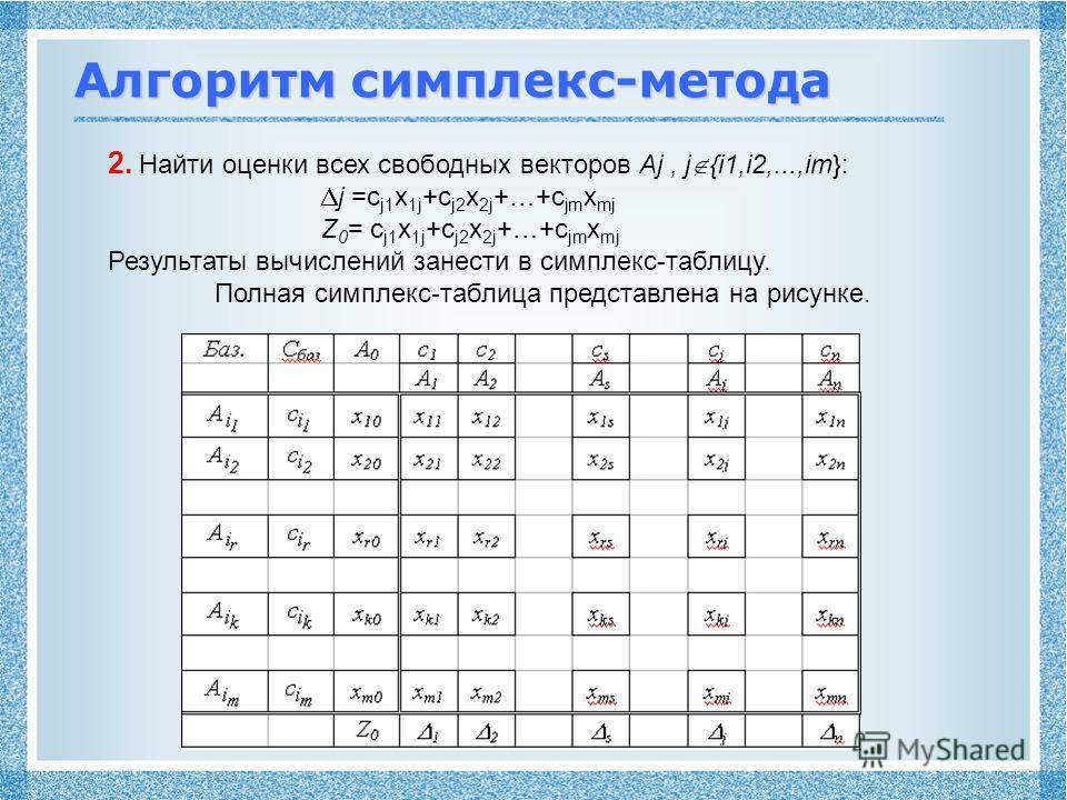 Алгоритм симплекс-метода 2. Найти оценки всех свободных векторов Aj, j {i1,i2,...,im}: j =с j1 x 1j +c j2 x 2j +…+c jm x mj Z 0 = с j1 x 1j +c j2 x 2j +…+c jm x mj Результаты вычислений занести в симплекс-таблицу. Полная симплекс-таблица представлена
