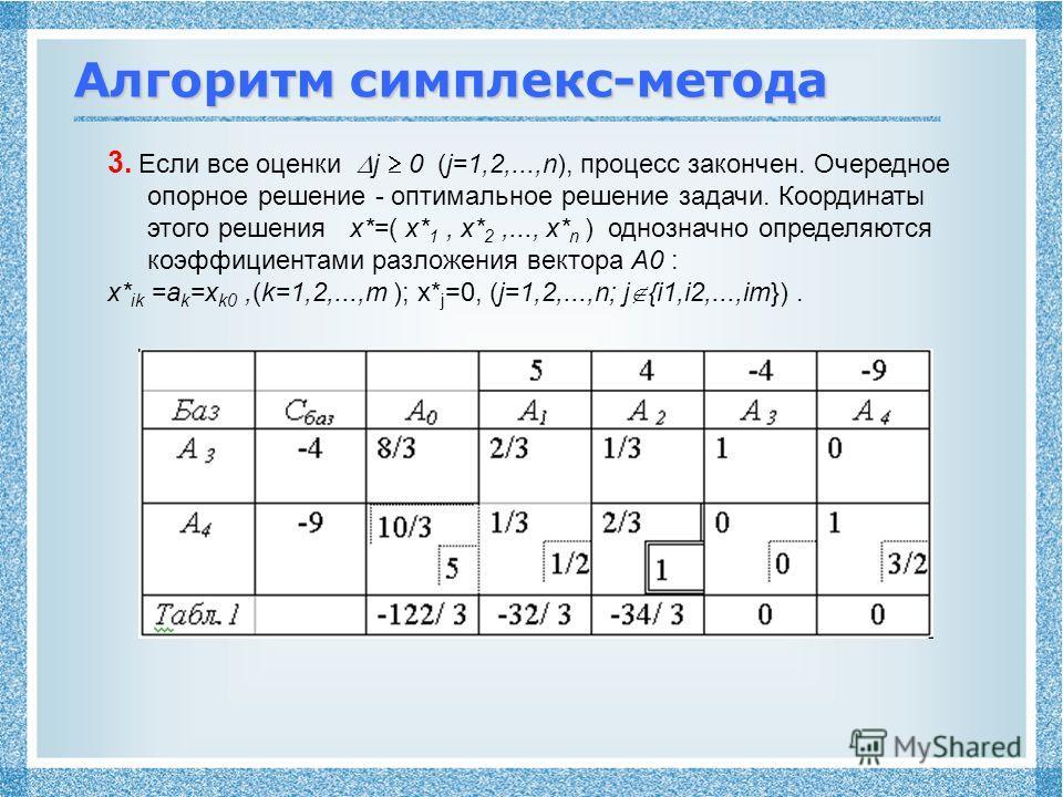 Алгоритм симплекс-метода 3. Если все оценки j 0 (j=1,2,...,n), процесс закончен. Очередное опорное решение - оптимальное решение задачи. Координаты этого решения x*=( x* 1, x* 2,..., x* n ) однозначно определяются коэффициентами разложения вектора A0