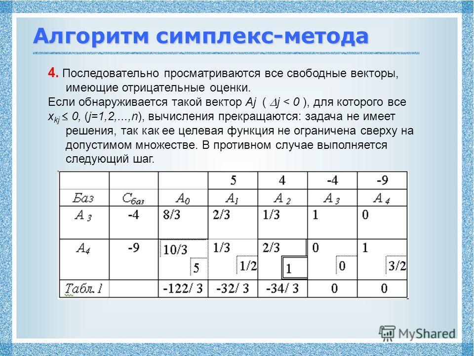 Алгоритм симплекс-метода 4. Последовательно просматриваются все свободные векторы, имеющие отрицательные оценки. Если обнаруживается такой вектор Aj ( j < 0 ), для которого все x kj 0, (j=1,2,...,n), вычисления прекращаются: задача не имеет решения,