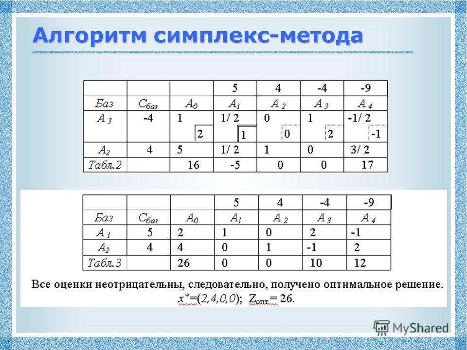 Алгоритм симплекс-метода