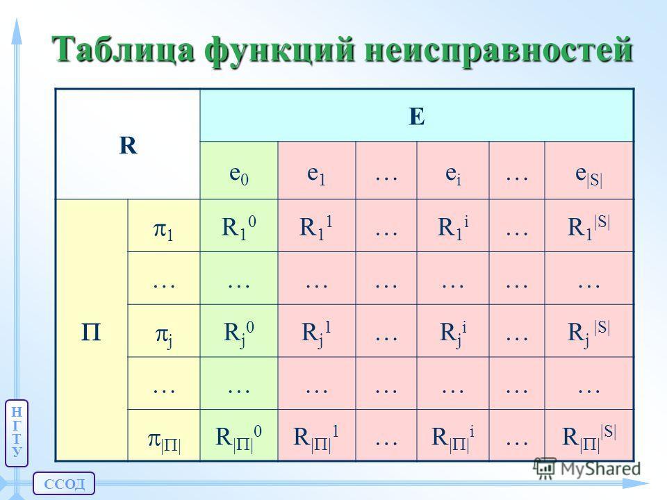 ССОД НГТУНГТУ Таблица функций неисправностей R E e0e0 e1e1 …eiei …e |S| R10R10 R11R11 …R1iR1i …R 1 |S| ………………… j Rj0Rj0 Rj1Rj1 …RjiRji …R j |S| ………………… R R 1 …R i …R |S|
