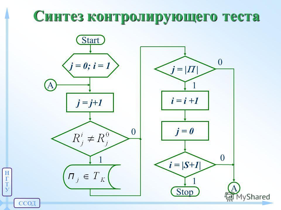 ССОД НГТУНГТУ Синтез контролирующего теста j = j+1 i = |S+1| i = i +1 j = | | 1 0 1 Stop 1 0 0 A j = 0 A j = 0; i = 1 Start
