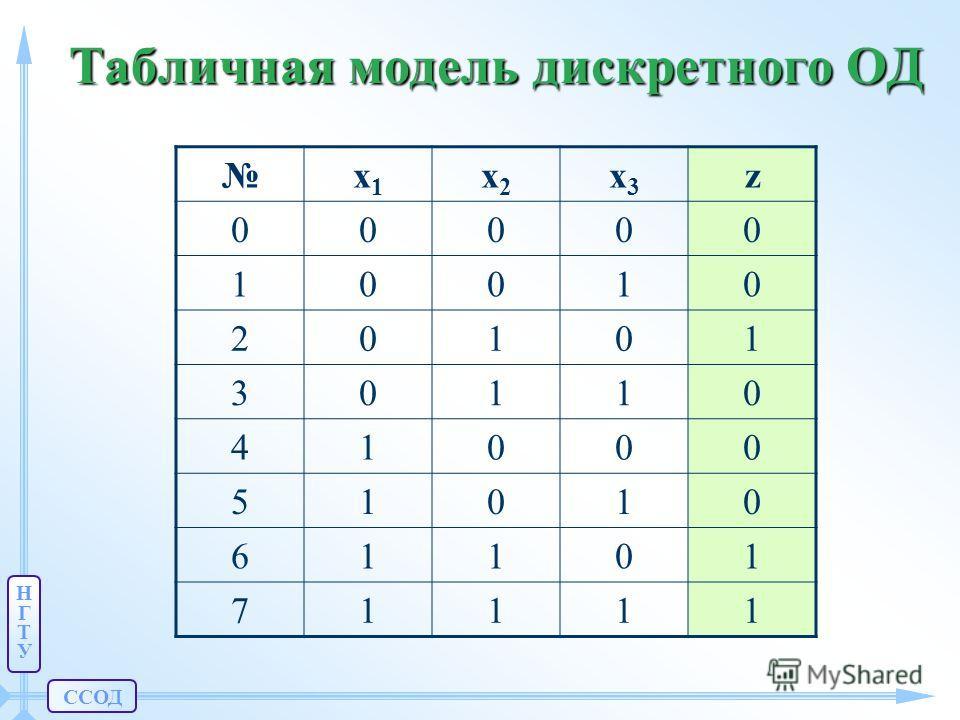 ССОД НГТУНГТУ Табличная модель дискретного ОД x1x1 x2x2 x3x3 z 00000 10010 20101 30110 41000 51010 61101 71111