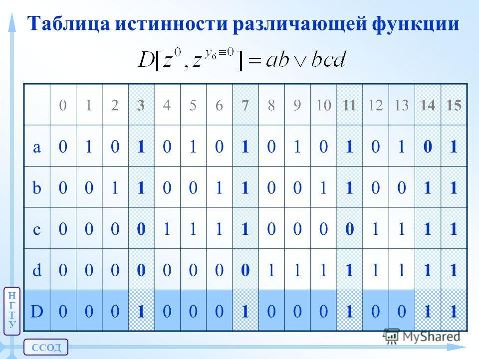 НГТУНГТУ Таблица истинности различающей функции 0123456789101112131415 a0101010101010101 b0011001100110011 c0000111100001111 d0000000011111111 D0001000100010011