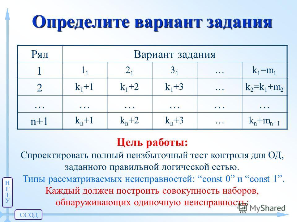 ССОД НГТУНГТУ Определите вариант задания РядВариант задания 11 2121 3131 …k 1 =m 1 2 k 1 +1k 1 +2k 1 +3…k 2 =k 1 +m 2 ……………… n+1 kn+1kn+1kn+2kn+2kn+3kn+3…k n +m n+1 Цель работы: Спроектировать полный неизбыточный тест контроля для ОД, заданного прави