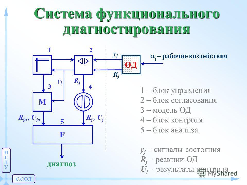 ССОД НГТУНГТУ Система функционального диагностирования 4 RjRj 5 2 1 3 M j – рабочие воздействия F OДOД yjyj RjRj yjyj R jo, U jo R j, U j диагноз 1 – блок управления 2 – блок согласования 3 – модель ОД 4 – блок контроля 5 – блок анализа y j – сигналы