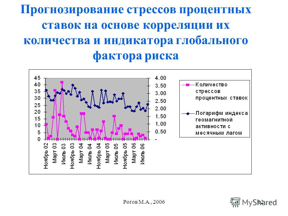 Рогов М.А., 200612 Прогнозирование стрессов процентных ставок на основе корреляции их количества и индикатора глобального фактора риска