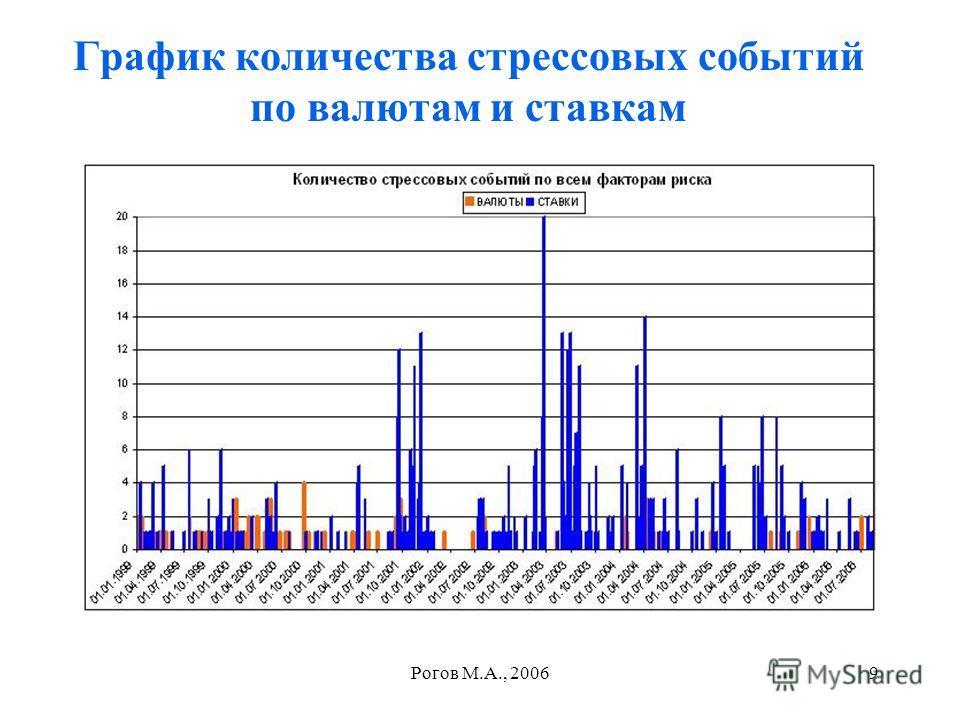 Рогов М.А., 20069 График количества стрессовых событий по валютам и ставкам