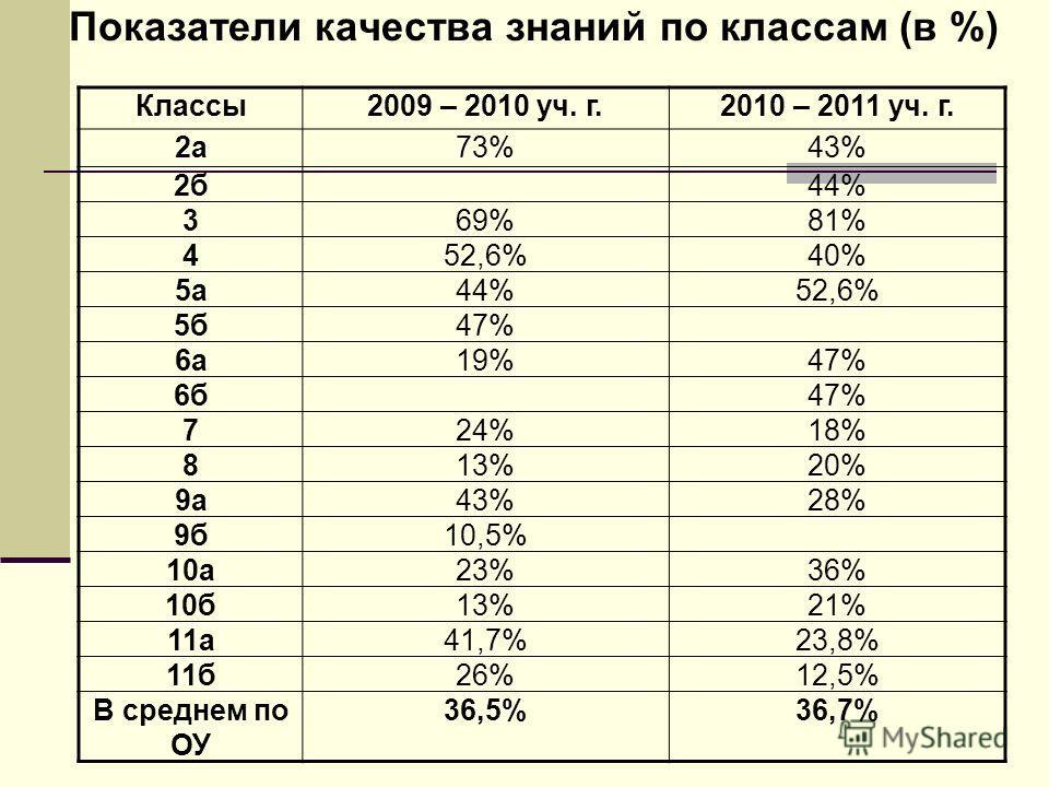 Показатели качества знаний по классам (в %) Классы2009 – 2010 уч. г.2010 – 2011 уч. г. 2а73%43% 2б44% 369%81% 452,6%40% 5а44%52,6% 5б47% 6а19%47% 6б47% 724%18% 813%20% 9а43%28% 9б10,5% 10а23%36% 10б13%21% 11а41,7%23,8% 11б26%12,5% В среднем по ОУ 36,