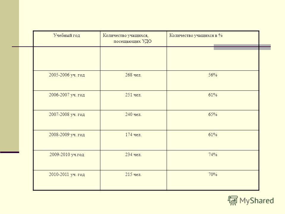 Учебный годКоличество учащихся, посещающих УДО Количество учащихся в % 2005-2006 уч. год268 чел.56% 2006-2007 уч. год251 чел.61% 2007-2008 уч. год240 чел.65% 2008-2009 уч. год174 чел.61% 2009-2010 уч.год234 чел.74% 2010-2011 уч. год215 чел.70%