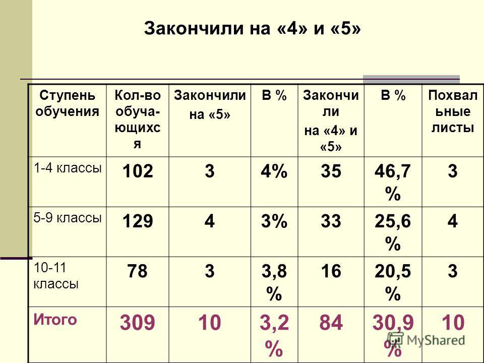Закончили на «4» и «5» Ступень обучения Кол-во обуча- ющихс я Закончили на «5» В %Закончи ли на «4» и «5» В %Похвал ьные листы 1-4 классы 10234%3546,7 % 3 5-9 классы 12943%3325,6 % 4 10-11 классы 7833,8 % 1620,5 % 3 Итого 309103,2 % 8430,9 % 10