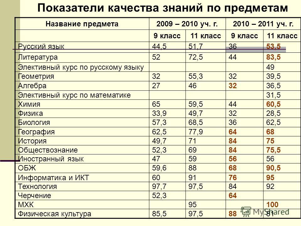 Показатели качества знаний по предметам Название предмета2009 – 2010 уч. г.2010 – 2011 уч. г. 9 класс11 класс9 класс11 класс Русский язык44,551,73653,5 Литература5272,54483,5 Элективный курс по русскому языку49 Геометрия3255,33239,5 Алгебра27463236,5