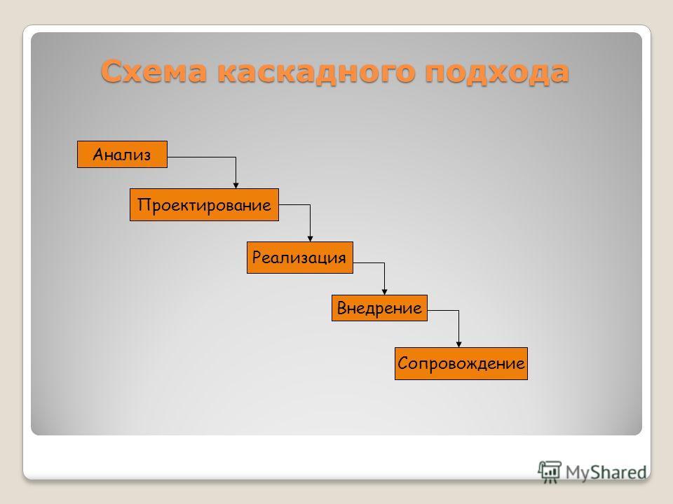 Анализ Проектирование Реализация Внедрение Сопровождение Схема каскадного подхода