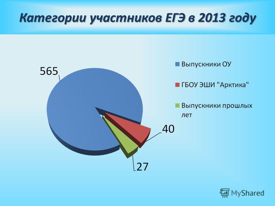Категории участников ЕГЭ в 2013 году