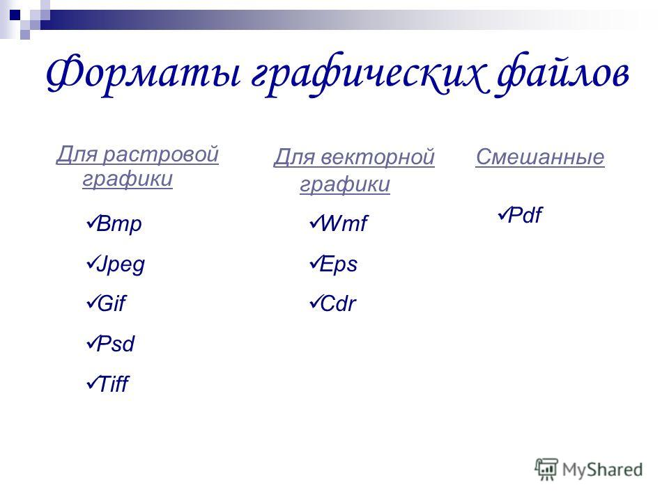 Форматы графических файлов Для растровой графики Для векторной графики Смешанные Bmp Jpeg Gif Psd Tiff Wmf Eps Cdr Pdf