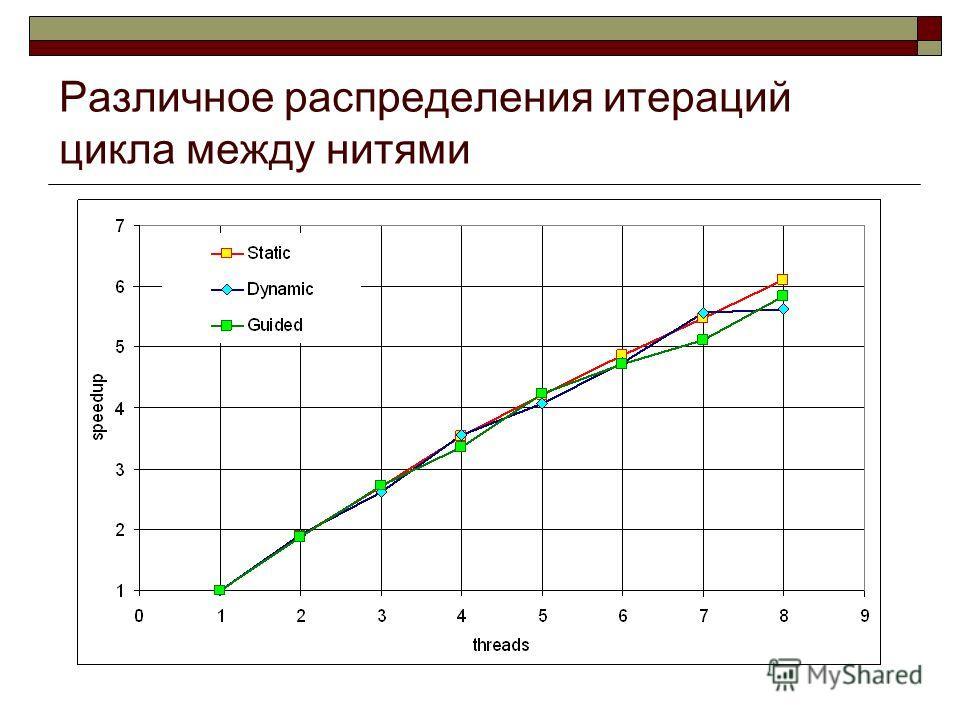 Различное распределения итераций цикла между нитями