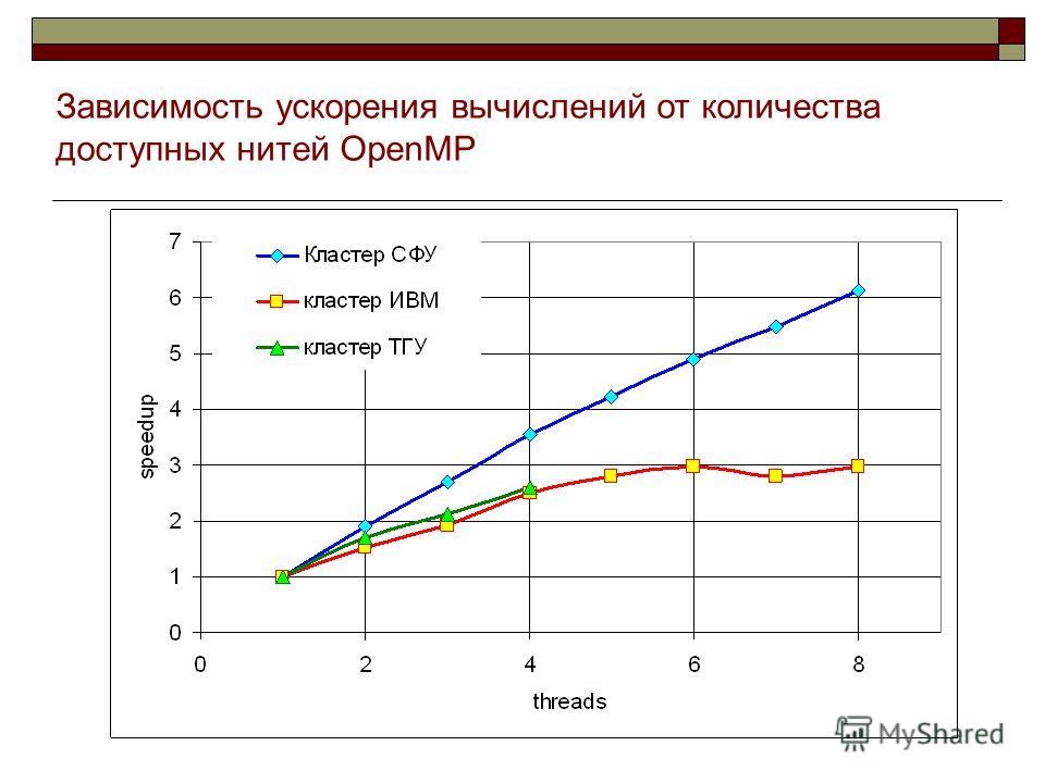 Зависимость ускорения вычислений от количества доступных нитей OpenMP