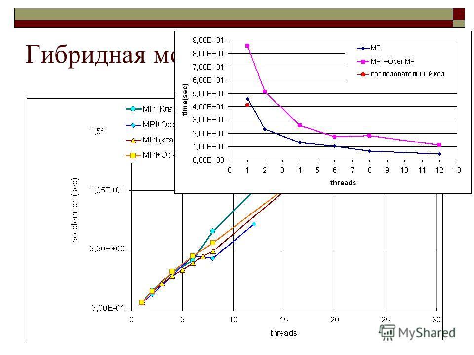 Гибридная модель: MPI+OpenMP
