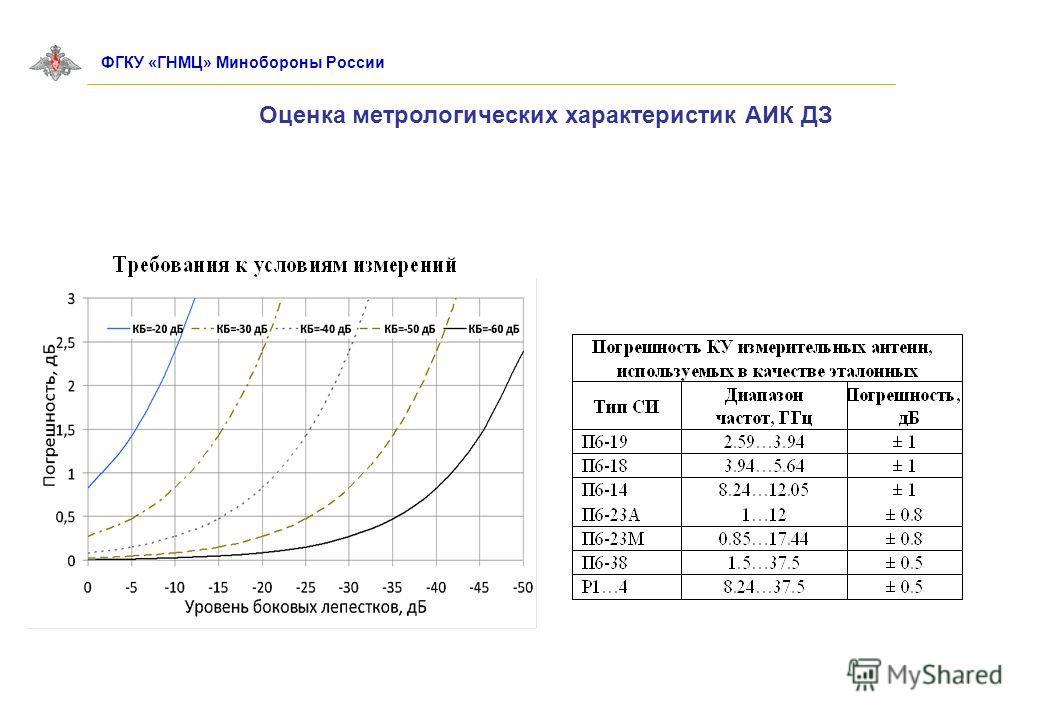 Оценка метрологических характеристик АИК ДЗ ФГКУ «ГНМЦ» Минобороны России