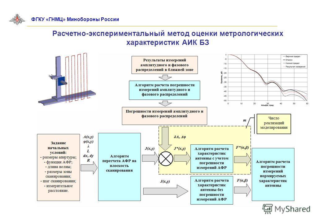Расчетно-экспериментальный метод оценки метрологических характеристик АИК БЗ ФГКУ «ГНМЦ» Минобороны России