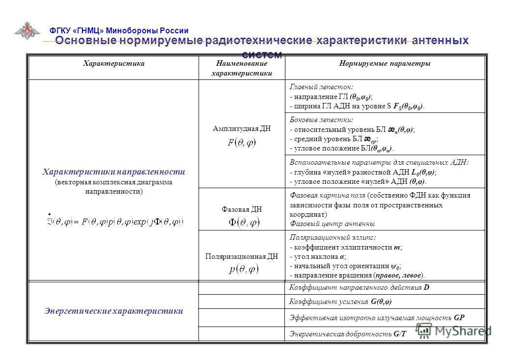 Основные нормируемые радиотехнические характеристики антенных систем ФГКУ «ГНМЦ» Минобороны России ХарактеристикаНаименование характеристики Нормируемые параметры Характеристики направленности (векторная комплексная диаграмма направленности) Амплитуд