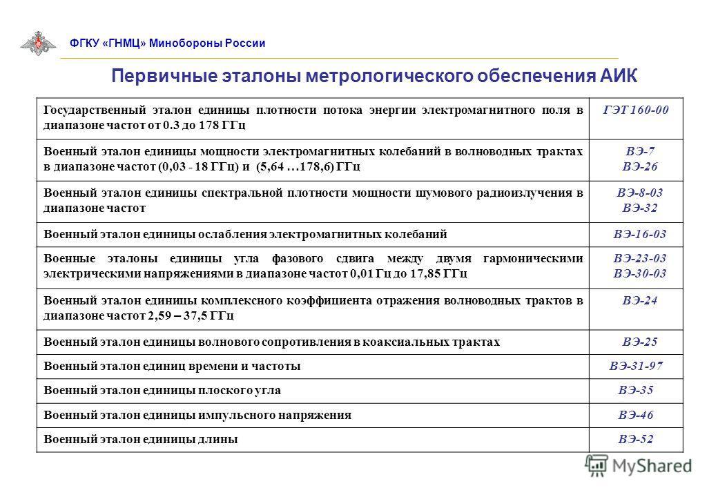 Первичные эталоны метрологического обеспечения АИК ФГКУ «ГНМЦ» Минобороны России Государственный эталон единицы плотности потока энергии электромагнитного поля в диапазоне частот от 0.3 до 178 ГГц ГЭТ 160-00 Военный эталон единицы мощности электромаг