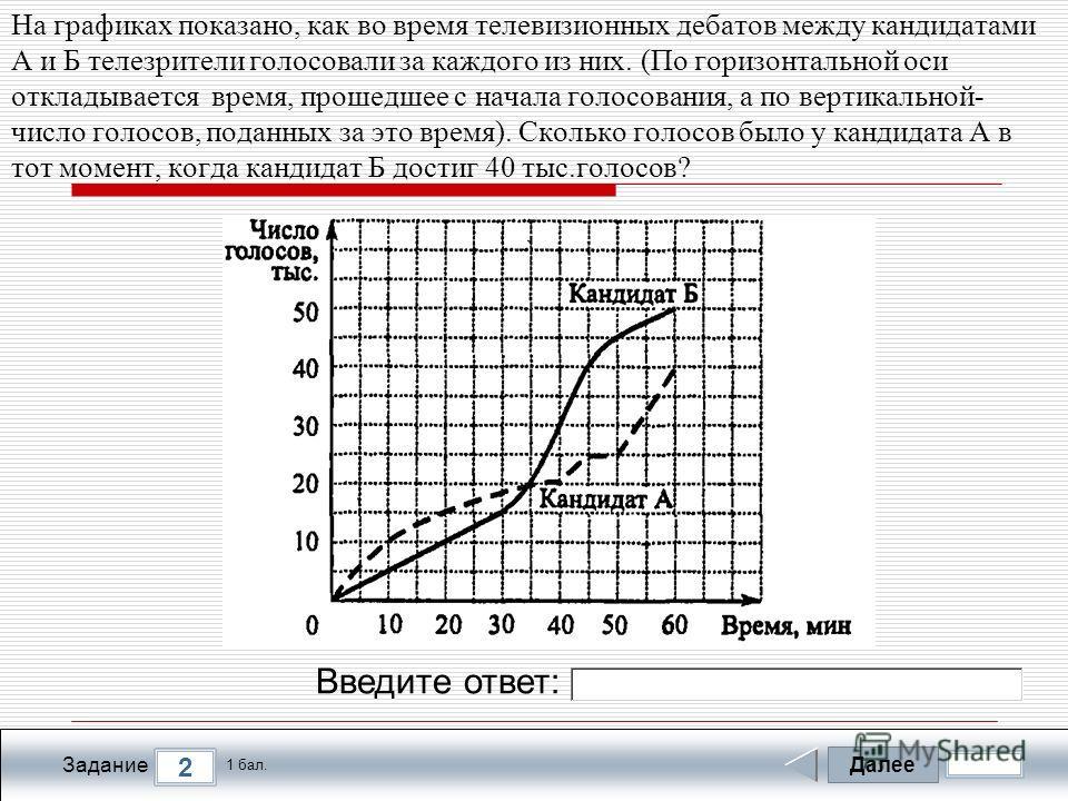 Далее 2 Задание 1 бал. Введите ответ: На графиках показано, как во время телевизионных дебатов между кандидатами А и Б телезрители голосовали за каждого из них. (По горизонтальной оси откладывается время, прошедшее с начала голосования, а по вертикал
