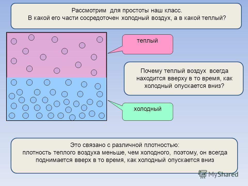 Рассмотрим для простоты наш класс. В какой его части сосредоточен холодный воздух, а в какой теплый? теплый холодный Почему теплый воздух всегда находится вверху в то время, как холодный опускается вниз? Это связано с различной плотностью: плотность