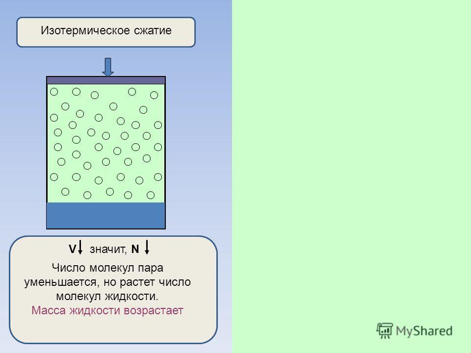 Изотермическое сжатие V значит, N Число молекул пара уменьшается, но растет число молекул жидкости. Масса жидкости возрастает Изотермическое расширение V,значит, N Число молекул пара растет, масса жидкости уменьшается. р = const, пока вся жидкость не