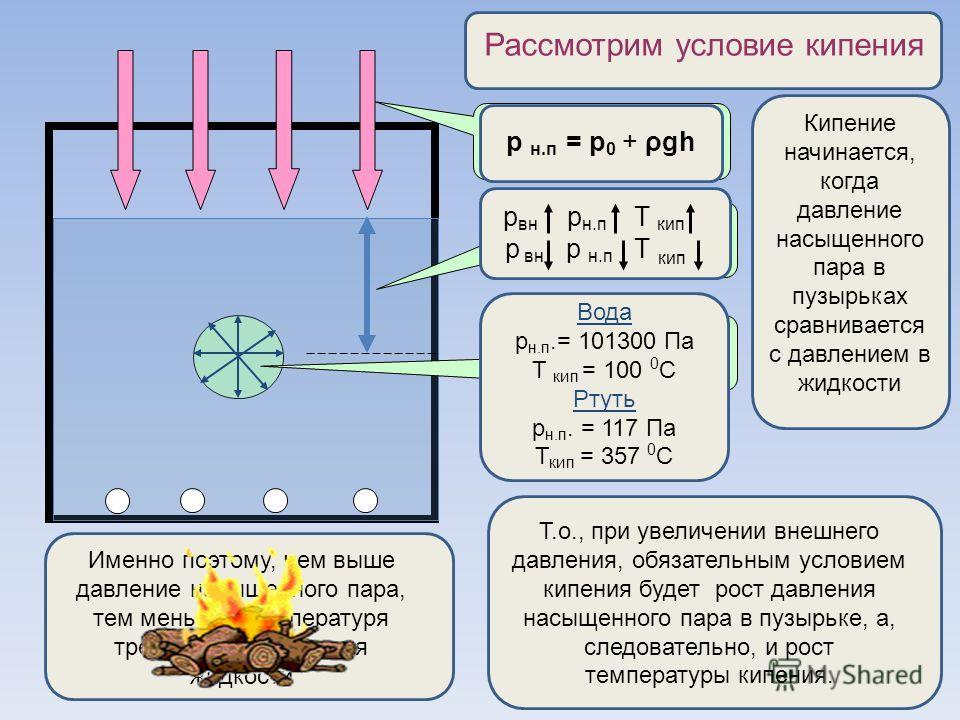 Атмосферное давление р 0 Давление жидкости p = ρgh Давление насыщенного пара Рассмотрим условие кипения Кипение начинается, когда давление насыщенного пара в пузырьках сравнивается с давлением в жидкости р н.п = р 0 + ρgh Т.о., при увеличении внешнег