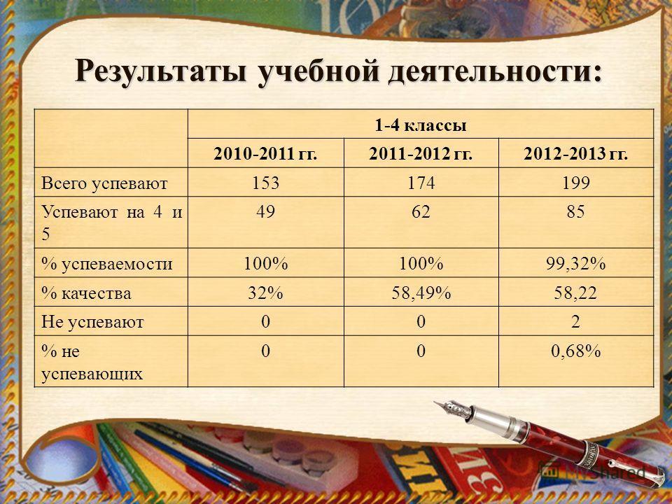 Результаты учебной деятельности: 1-4 классы 2010-2011 гг.2011-2012 гг.2012-2013 гг. Всего успевают153174199 Успевают на 4 и 5 496285 % успеваемости100% 99,32% % качества32%58,49%58,22 Не успевают002 % не успевающих 000,68%