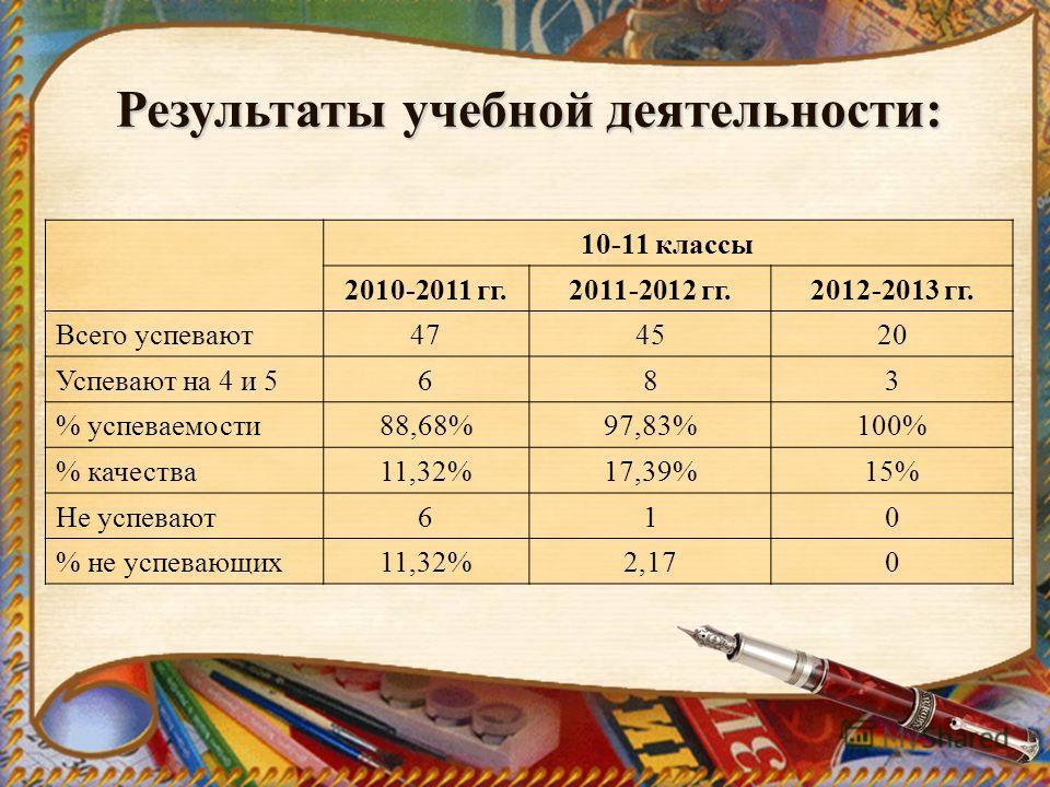 Результаты учебной деятельности: 10-11 классы 2010-2011 гг.2011-2012 гг.2012-2013 гг. Всего успевают474520 Успевают на 4 и 5683 % успеваемости88,68%97,83%100% % качества11,32%17,39%15% Не успевают610 % не успевающих11,32%2,170