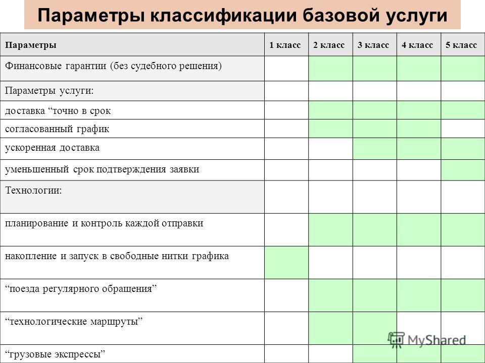Параметры классификации базовой услуги Параметры1 класс2 класс3 класс4 класс5 класс Финансовые гарантии (без судебного решения) Параметры услуги: доставка точно в срок согласованный график ускоренная доставка уменьшенный срок подтверждения заявки Тех