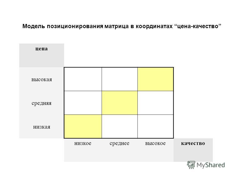 Модель позиционирования матрица в координатах цена-качество цена высокая средняя низкая низкоесреднеевысокоекачество