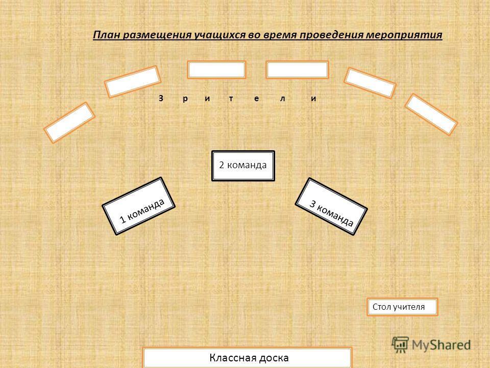 План размещения учащихся во время проведения мероприятия 2 команда 1 команда 3 команда Стол учителя Классная доска З р и т е л и