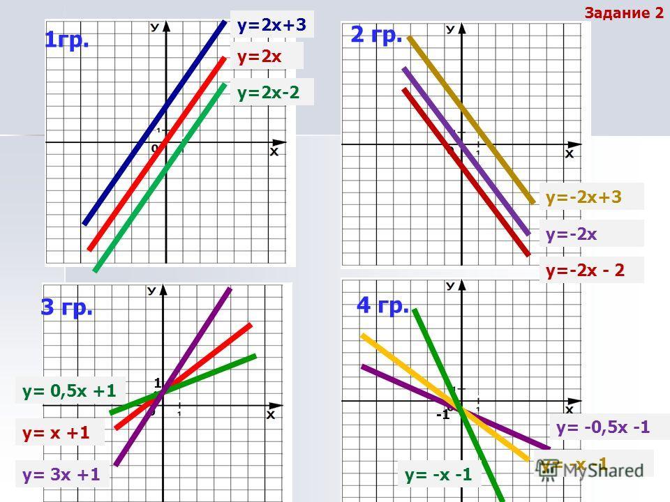 Задание 2 1гр. 3 гр. 4 гр. 2 гр. у=2х у=2х-2 у=2х+3 у=-2х+3 у=-2х у=-2х - 2 1 у= х +1 у= 0,5х +1 у= 3х +1 у= -0,5х -1 у= -х -1