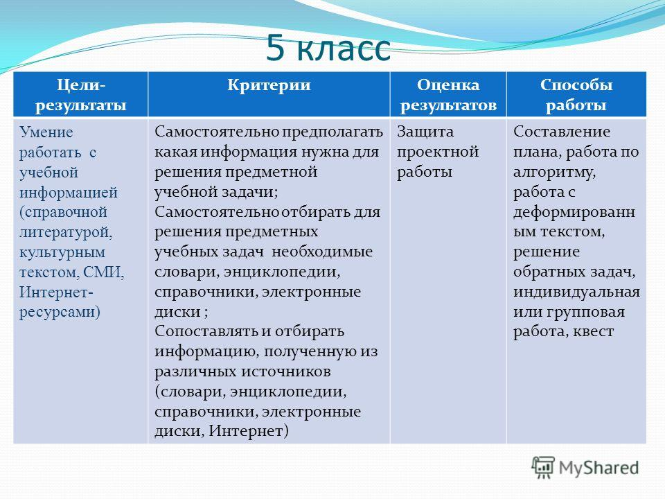 5 класс Цели- результаты КритерииОценка результатов Способы работы Умение работать с учебной информацией (справочной литературой, культурным текстом, СМИ, Интернет- ресурсами) Самостоятельно предполагать какая информация нужна для решения предметной