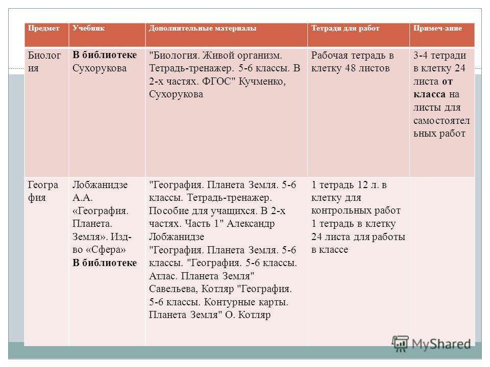 ПредметУчебникДополнительные материалыТетради для работПримеч-ание Биолог ия В библиотеке Сухорукова
