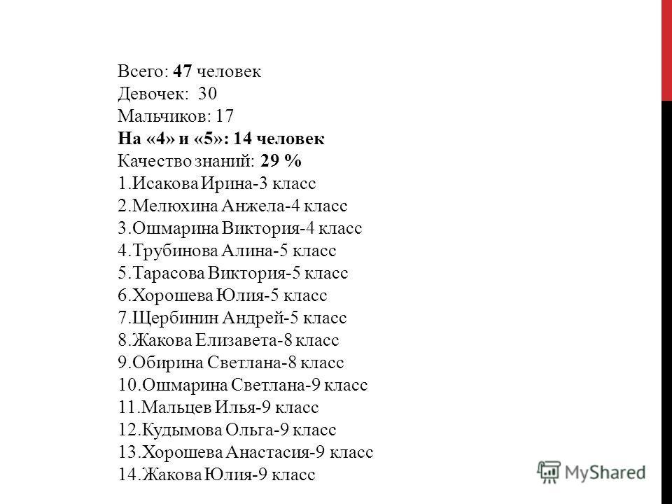 Всего: 47 человек Девочек: 30 Мальчиков: 17 На «4» и «5»: 14 человек Качество знаний: 29 % 1.Исакова Ирина-3 класс 2.Мелюхина Анжела-4 класс 3.Ошмарина Виктория-4 класс 4.Трубинова Алина-5 класс 5.Тарасова Виктория-5 класс 6.Хорошева Юлия-5 класс 7.Щ