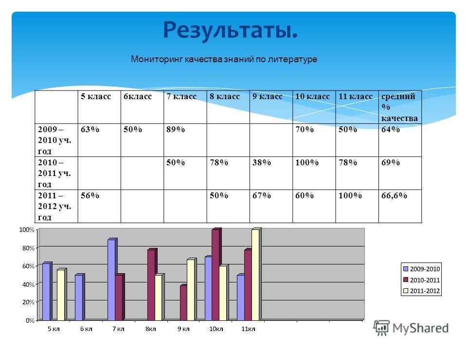 Результаты. 5 класс6класс7 класс8 класс9 класс10 класс11 класссредний % качества 2009 – 2010 уч. год 63%50%89% 70%50%64% 2010 – 2011 уч. год 50%78%38%100%78%69% 2011 – 2012 уч. год 56% 50%67%60%100%66,6% Мониторинг качества знаний по литературе