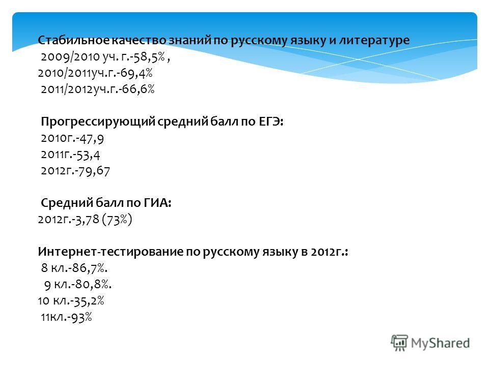 Стабильное качество знаний по русскому языку и литературе 2009/2010 уч. г.-58,5%, 2010/2011уч.г.-69,4% 2011/2012уч.г.-66,6% Прогрессирующий средний балл по ЕГЭ: 2010г.-47,9 2011г.-53,4 2012г.-79,67 Средний балл по ГИА: 2012г.-3,78 (73%) Интернет-тест