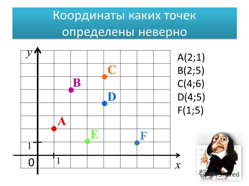 Координаты каких точек определены неверно 0 х у 1 1 D A E B C F A(2;1) B(2;5) C(4;6) D(4;5) F(1;5)